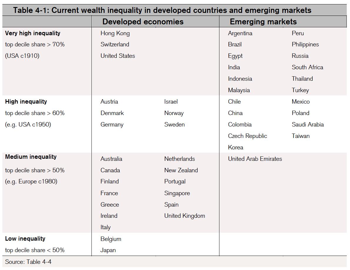 inegalite-de-richesse