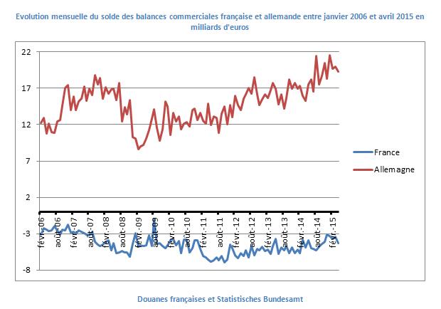 Balance commerciale, une convergence Nord-Sud à marche forcée: danger pour la zone euro?